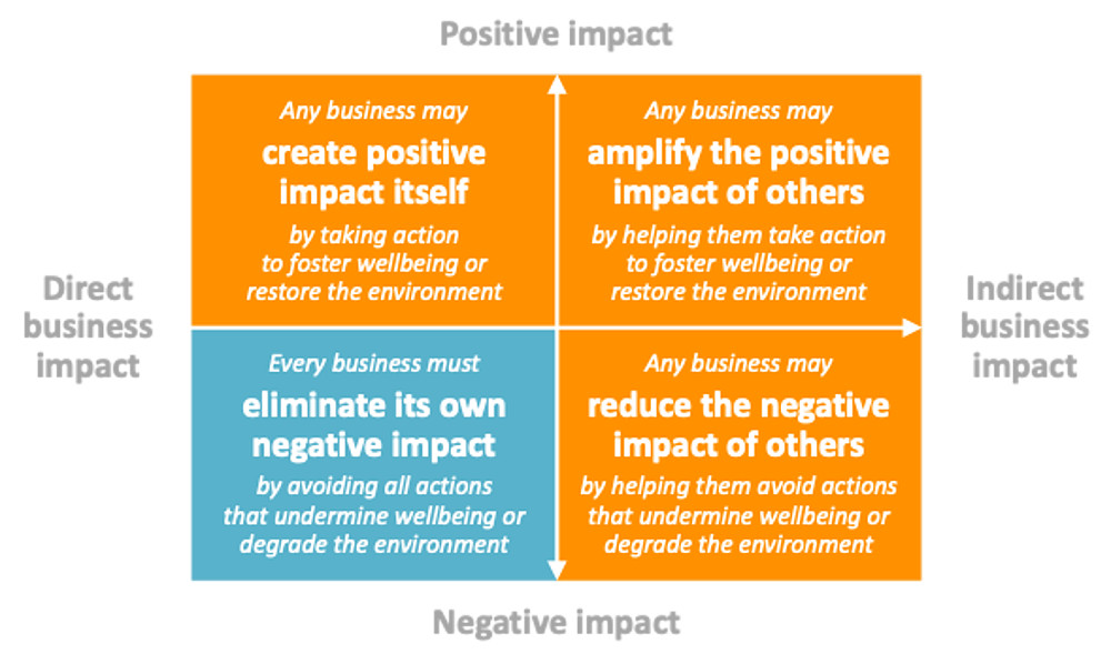 Business Impacts - General