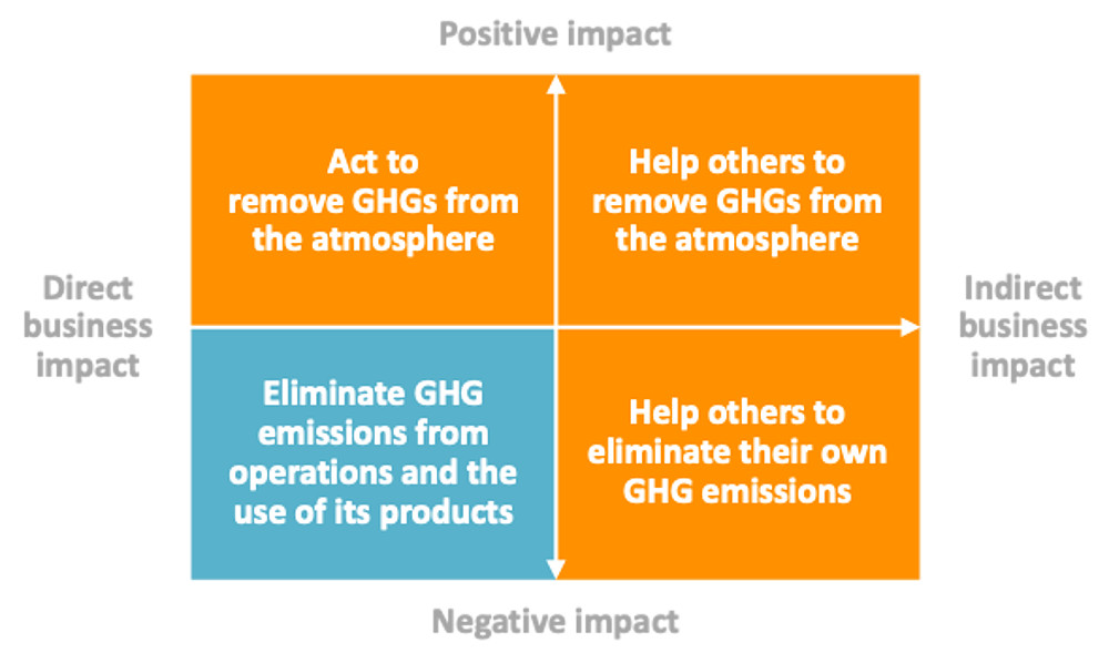 Business Impacts - GHG Emissions